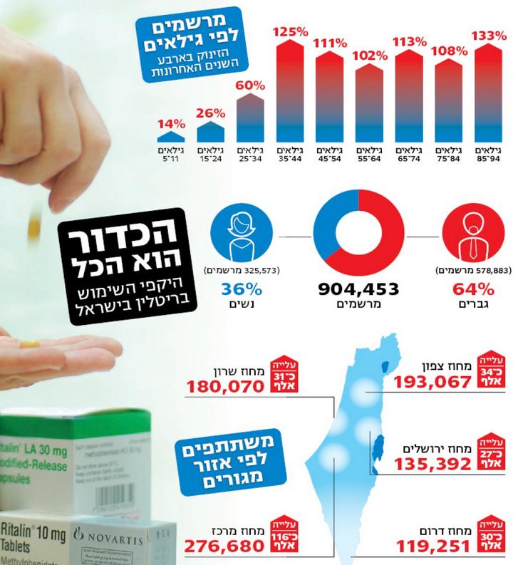 כתבה ב-ynet